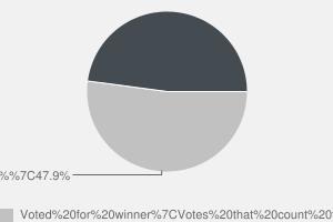2010 General Election result in Derbyshire Dales